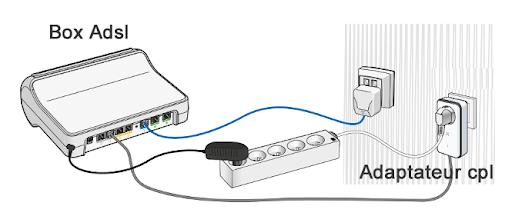 Comment installer un adaptateur CPL?? Notre guide.